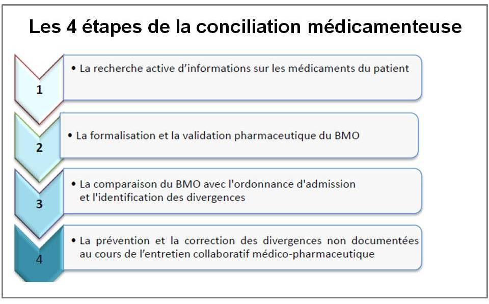 production pharmaceutique sud ouest
